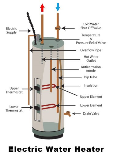 Heat pump Water Heater or Electric Water Heater? 2